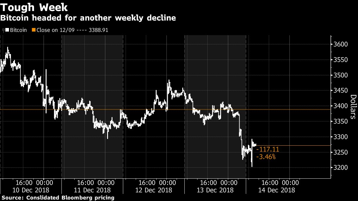 Bitcoin's year of toil deepens as December losses mount https://t.co/qNnk4vIm8e