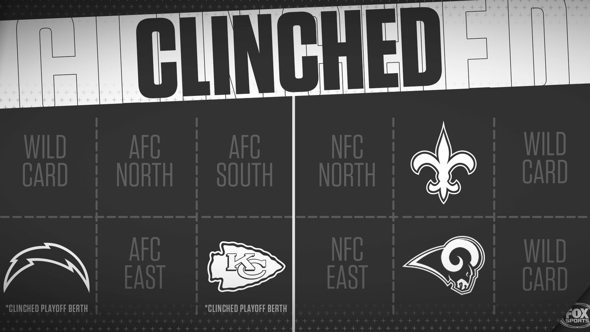 With the win tonight, the @Chargers have clinched a spot in the playoffs!
