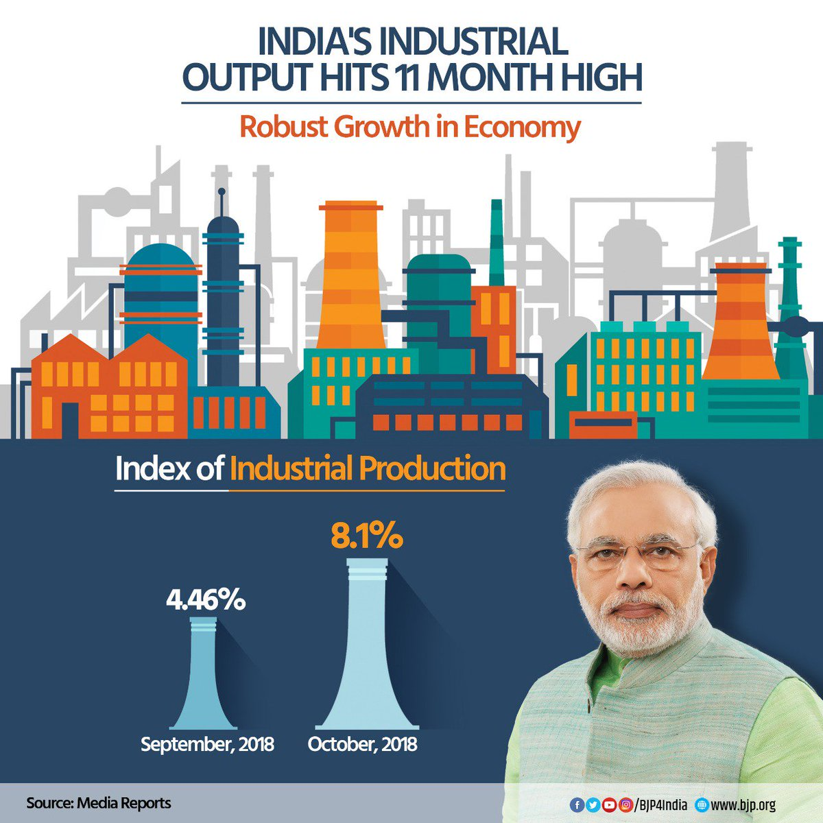 India's Industrial output hits 11 month high of 8.1% in October 2018.