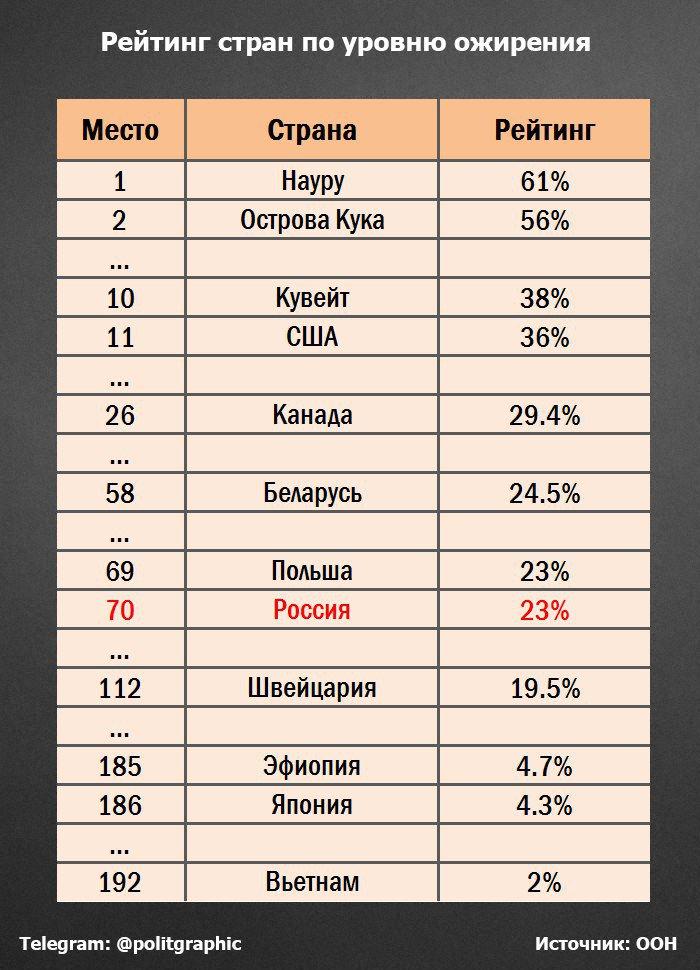 рейтинг стран по лишнему весу