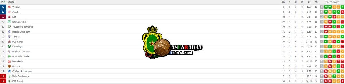 Derby Rabat : AS FAR 2-0  FUS DuXM60sX4AEKgLR