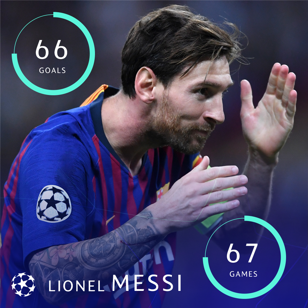 🔵🔴 Lionel Messi = all-time top scorer in group stage history 🔥🔥🔥  * Group games since 1992/93, not including second group stage (1999/2000–2002/03)   #UCL