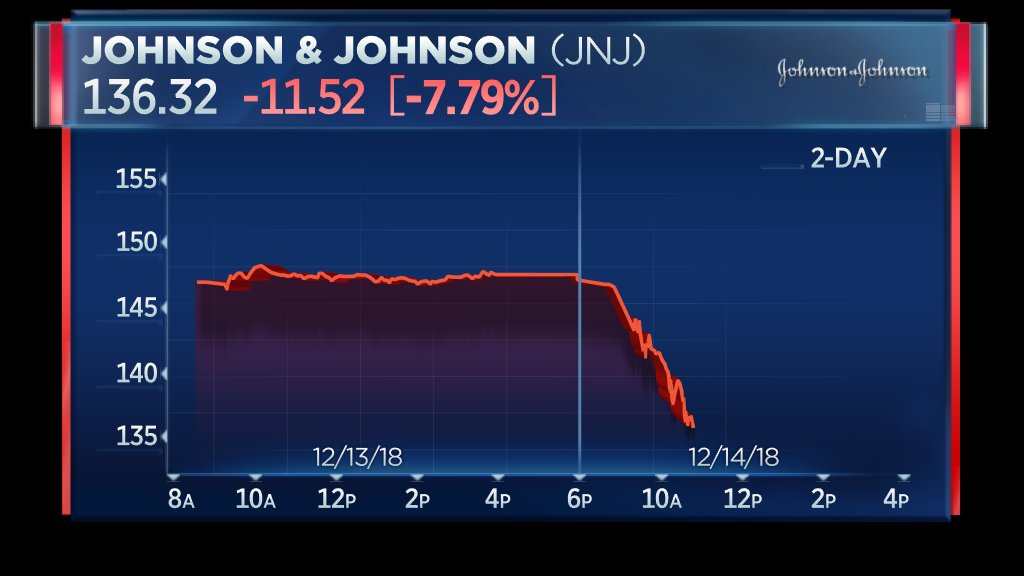 Johnson & Johnson now down more than 7.7%, on pace for its worst day in a decade, after Reuters reported the company knew about asbestos in baby powder talc supply https://t.co/scS9Xt6U0J