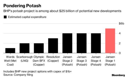 BHP's $20bln hole in the ground bloomberg.com/news/articles/…