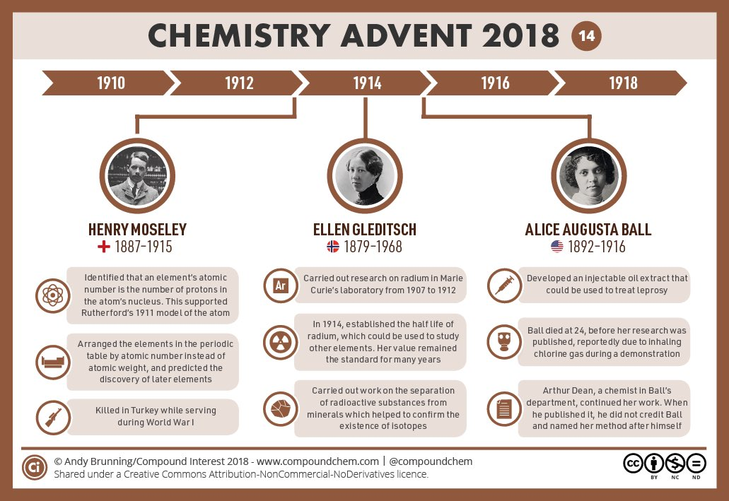 elements by atomic number a key researcher into radioactivity and isotopes and a chemist who invented an injectable treatment for leprosy
