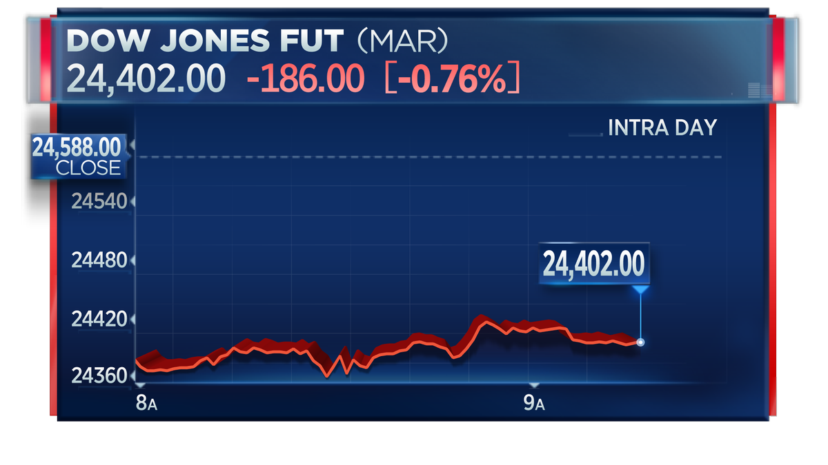 Dow futures are lower Friday as disappointing data out from China and Europe overnight has investors worrying about global growth. <br>http://pic.twitter.com/d8VNgiTKjw