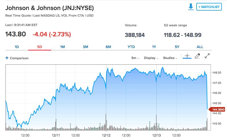 Johnson & Johnson shares drop on a Reuters report that the company knew for decades of asbestos in its baby powder. https://t.co/auyFw3kBC9