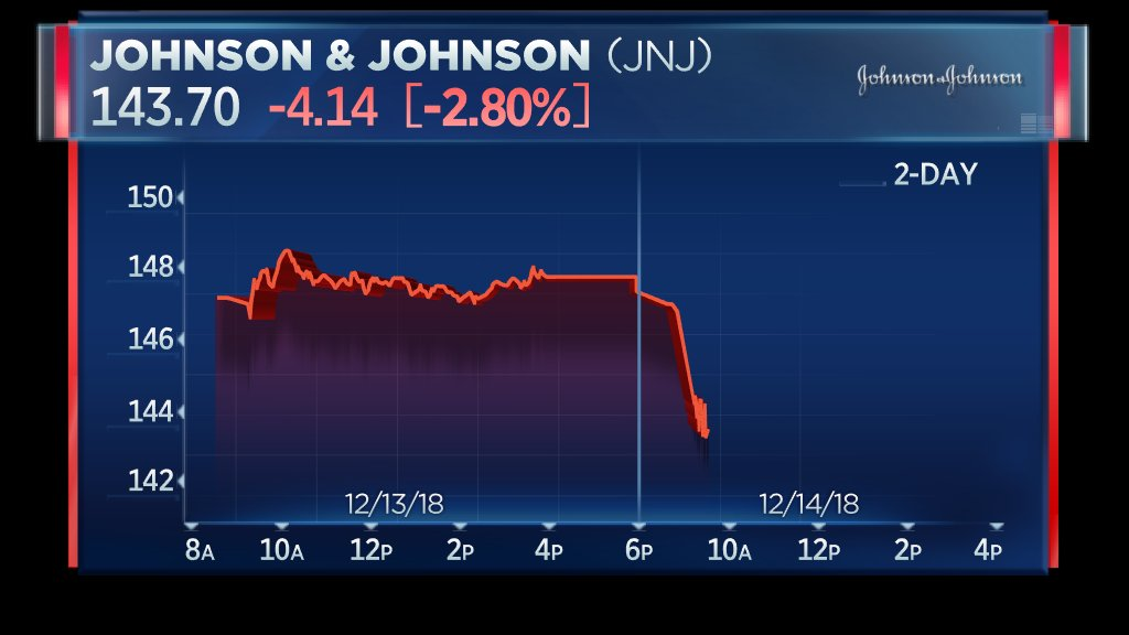 Johnson & Johnson shares sharply drop at the open after Reuters reports that the company knew for decades about asbestos in baby powder talc supply https://t.co/scS9Xt6U0J