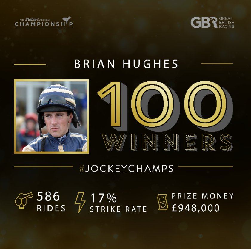 What a day it's been for jockey Brian Hughes @BangorRaces!  100 winners up for the season and a 112/1 treble landed as THE SOME DANCE KID wins the 14.45!  Massive Congratulations!!