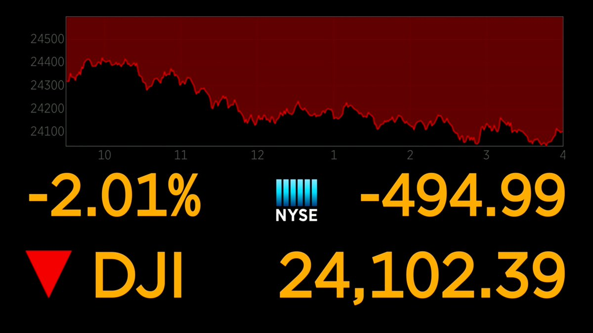 Dow dives about 500 points to its lowest close since May https://t.co/D6kBtOiESS