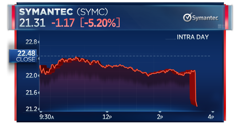 @sherman4949 Symantec sharply drops 5.2% after sources tell CNBC that Thoma Bravo is in early talks to acquire McAfee from TPG and Intelhttps://t.co/wpDJHNLmkR  https://t.co