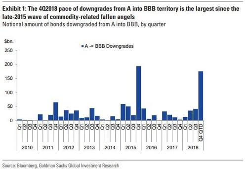 Credit On Verge Of Crisis: $176 Billion A-Rated Bonds Downgraded To BBB In Q4: https://t.co/OrVO8i6HVR @zerohedge $LQD $HYG
