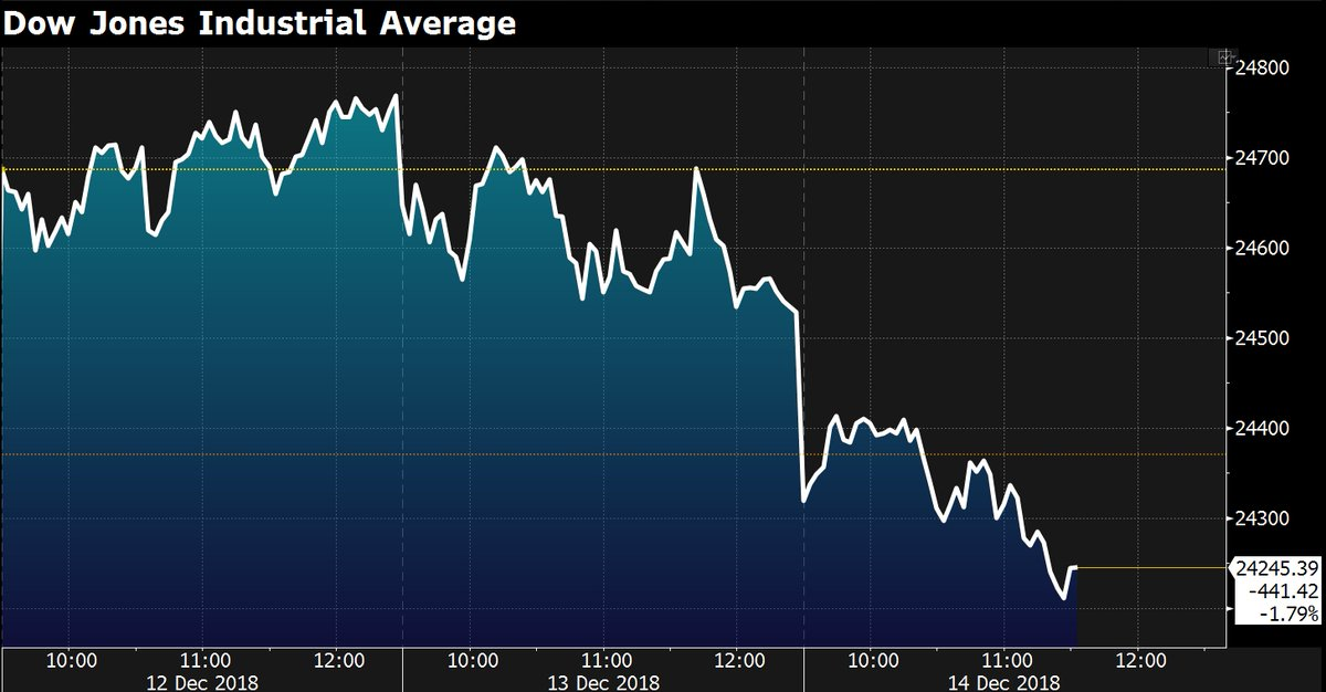 U.S. stocks are 📉. Here's the Dow https://t.co/3hmsQkw4GQ