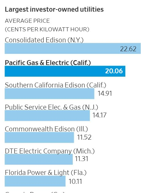 'PG&E's avg cost of electricity service rose +4% year from 2013 to 2017, far faster than inflation, as the utility passed on the cost of California's ambitious renewable-energy expansion expenses to customers.' CA has higher cost than Puerto Rico  #munilandhttps://t.co/hwSLlZNrkT