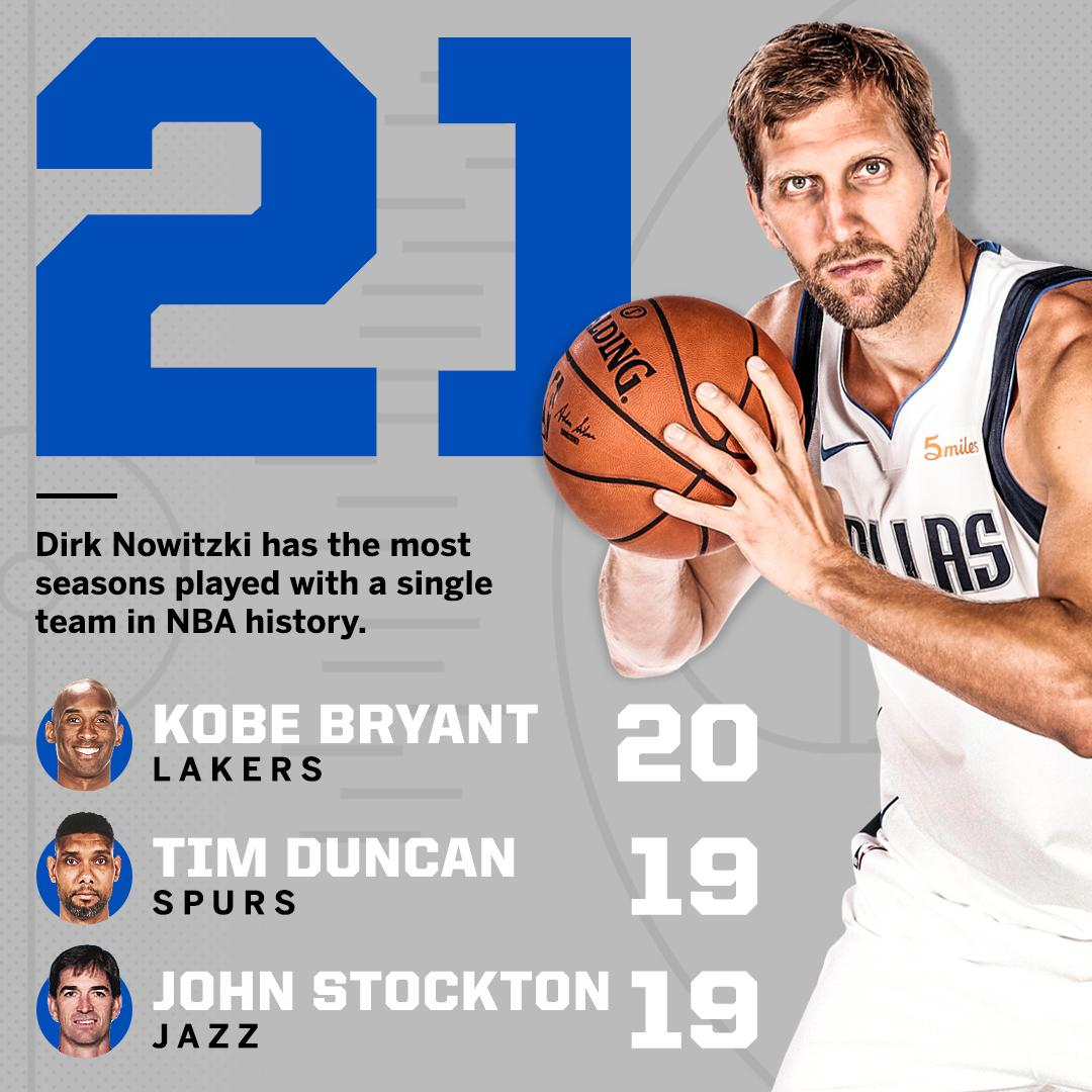 .@swish41 returned to action on Thursday night in his now, 21st season with the @dallasmavs.   A new @NBA record.