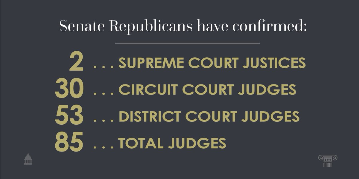 With 85 total judges confirmed this Congress, Senate Republicans continue to shape the courts.