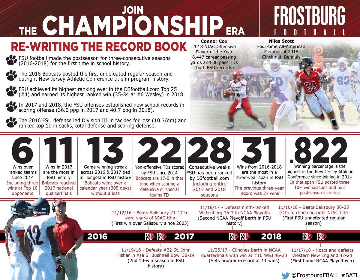 f7864b7c4a39 Frostburg Football ( FrostburgFBALL)