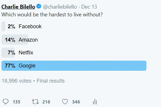 The people have spoken.   Google > Amazon > Netflix > Facebook
