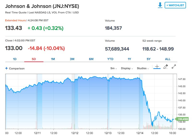 Johnson & Johnson loses $39.8 billion in market value in one day after report claims it knew about asbestos in its baby powder. https://t.co/wP1AgbHESG