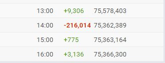 Dang looks like T-Series lost 216,000 subscribers in an hour from the Youtube Spam Subscriber Purge.
