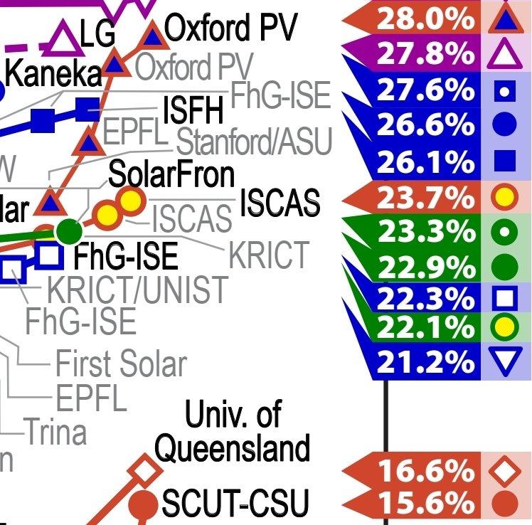 Michael Saliba On Twitter New Perovskite Solar Cell World Record At 23 7 New Perovskite Silicon Tandem Record At 28 Exceeding Silicon At 26 6 New Quantum Dot Record At 16 6 New Organic Solar Cell