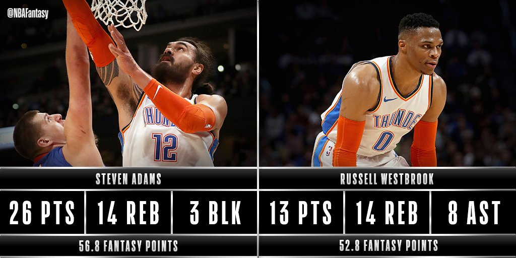 Steven Adams & Russell Westbrook both put in 50+ #NBAFantasy points for the @okcthunder in Denver tonight.