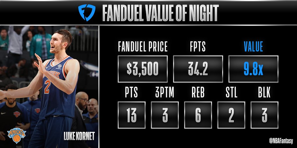 Luke Kornet more than did his part in the @nyknicks' OT victory in Charlotte tonight and finishes as the @FanDuel Value of the Night!  #NBAFantasy