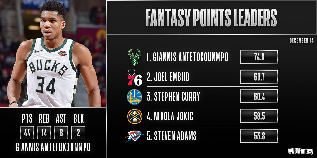Tonight's 9-game #NBA slate is in the books!  Giannis Antetokounmpo tied a career-high with 44 points for the @Bucks en route to topping tonight's #NBAFantasy leaderboard!