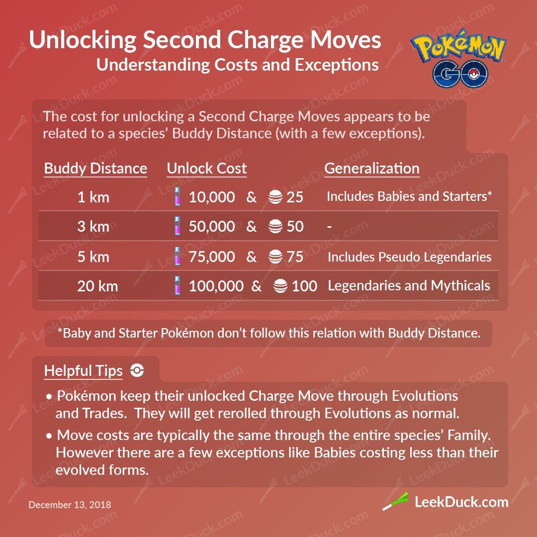 Central Illinois Pokemon Go Discord (@CIPoGoDiscord) | Twitter