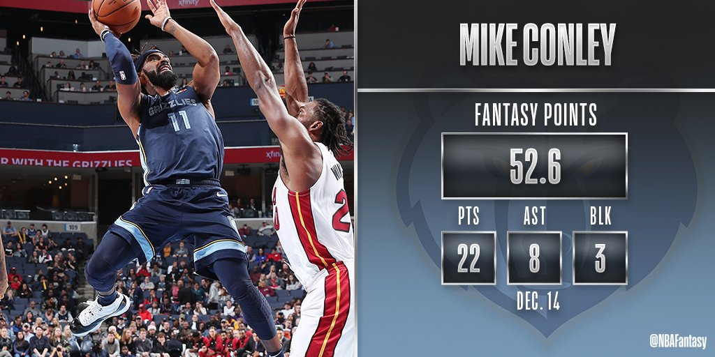 Mike Conley fills it up for the @memgrizz tonight and was the leading #NBAFantasy scorer in Memphis tonight.