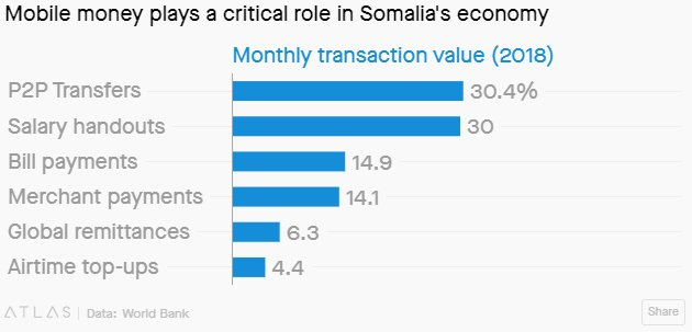 #BestOf: Somalia's e-commerce businesses are rising against all odds https://t.co/ZWsDj0xbyW #business