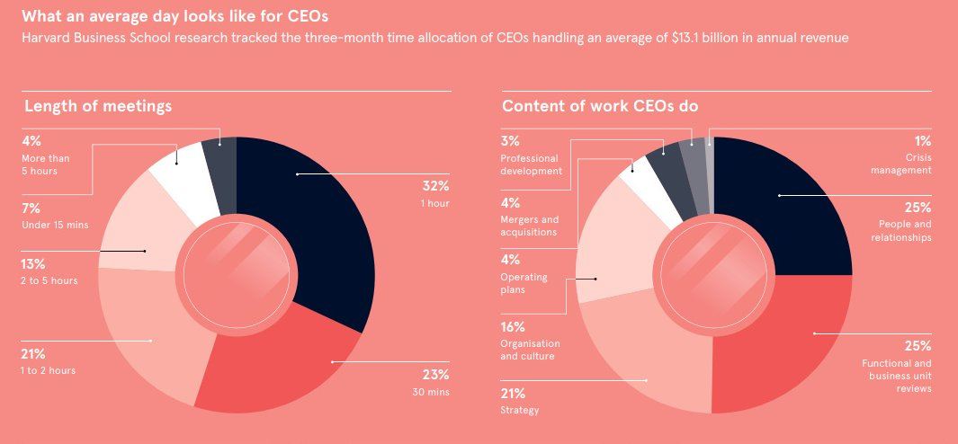 This is how CEOs of multi-billion dollar companies spend their time https://t.co/a0IaocZnBZ #employment #leadership