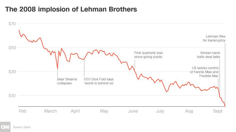 The surprising thing we can learn from the collapse of Lehman Brothers @davosnotes https://t.co/Flevz1qdDT
