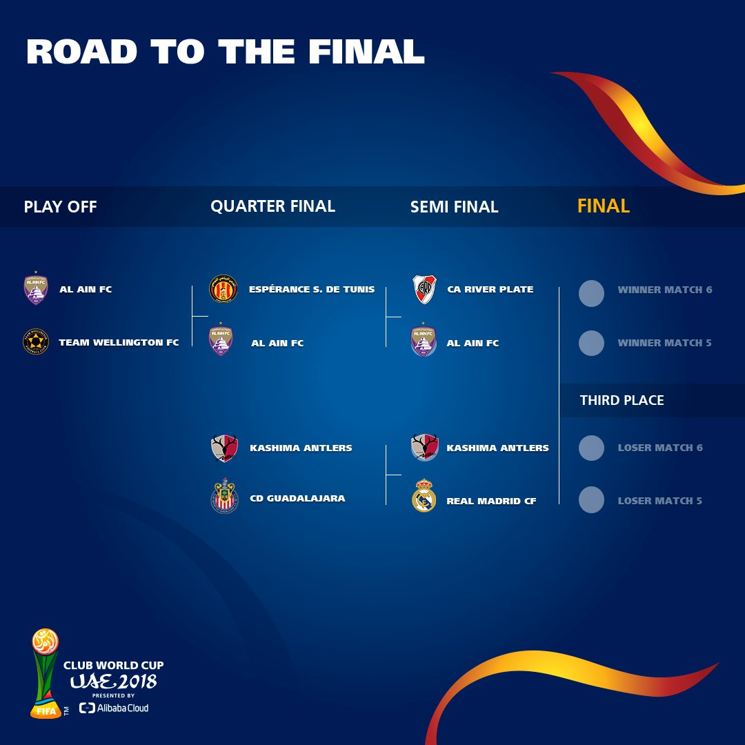 The semi-finalists have been confirmed ✅ Who do you think will win UAE 2018? 🤔 #ClubWC 🇦🇪🏆