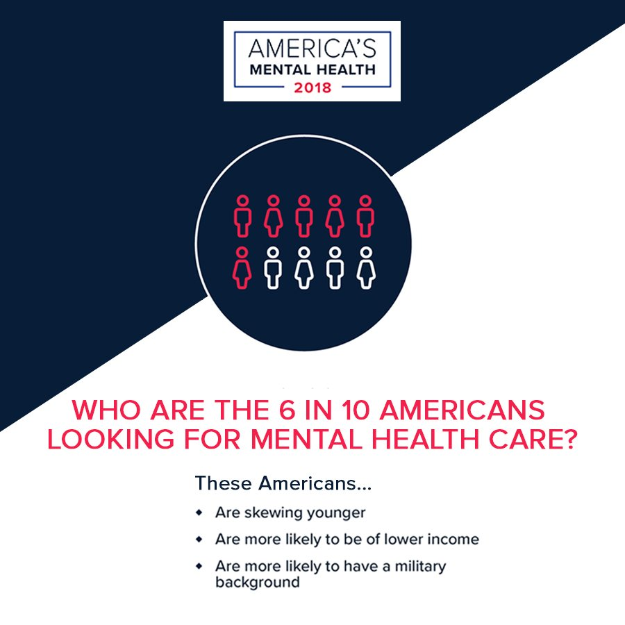 Cohen Metrocare On Twitter America S Mental Health 2018 Reports