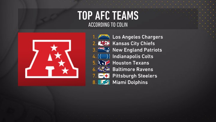 RT @TheHerd: Who is the best team in the AFC? https://t.co/I77lG5FREQ