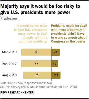 Most Americans oppose the idea of strengthening the power of the executive branch https://t.co/LA9hX7i0uc