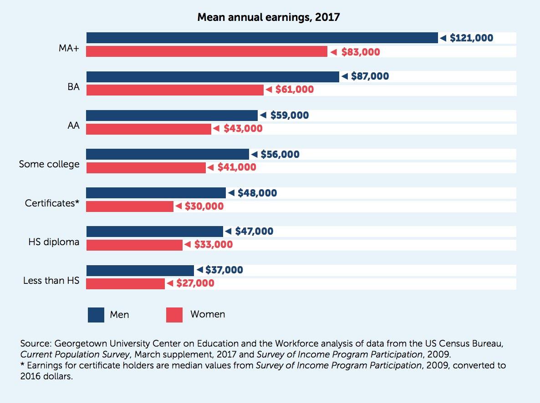 test Twitter Media - Right out of high school, men earn $10K more than women on average. Learn more: https://t.co/Np6532bEkK #CEWequity https://t.co/GaC41k27Rs