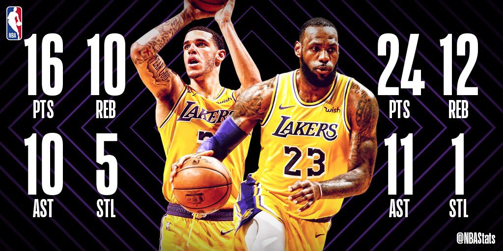 Lonzo Ball & LeBron James become the first  tea@Lakersmmates to record triple-doubles in the same game since Kareem Abdul-Jabbar and Magic Johnson! #SAPStatLineOfTheNight