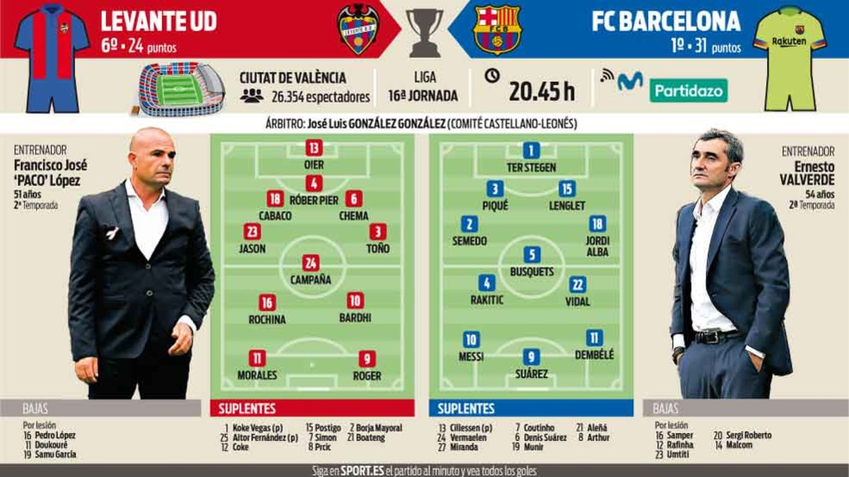 Voici, (selon @sport)   Les compositions probables pour #LevanteBarça ! Selon eux, Jordi Alba sera titulaire ! 💪🔥  #ForçaBarça 🔵🔴