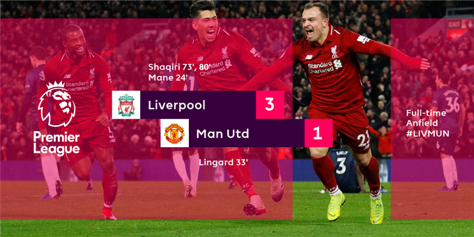 Anfield erupts! Liverpool beat Man Utd at home in the #PL for the first time since 2013 #LIVMUN Photo