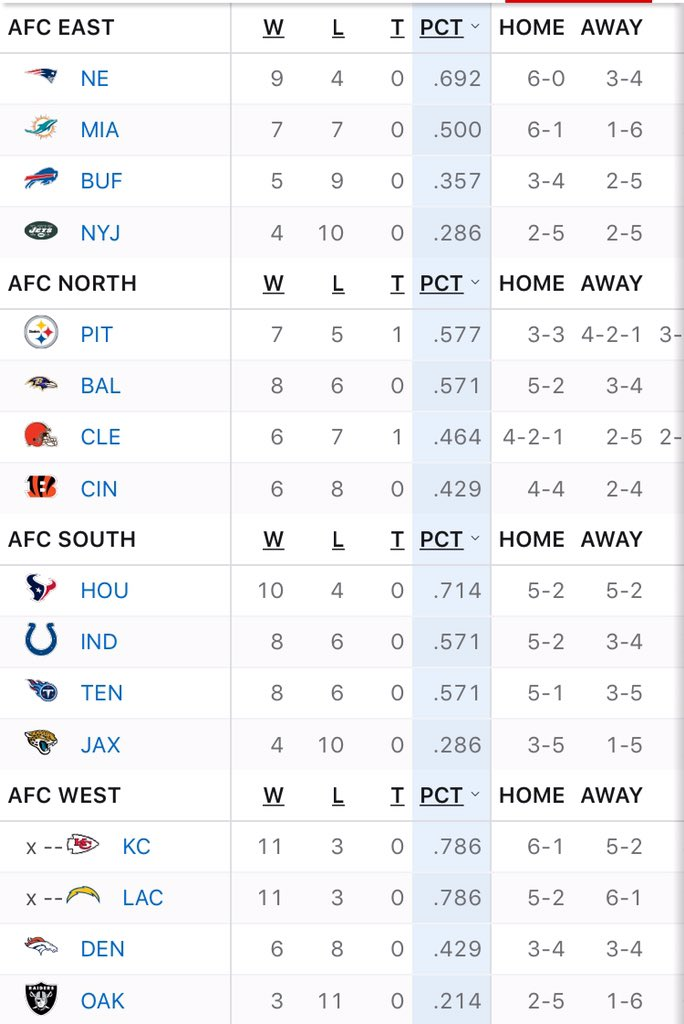AFC South only division in conference with three teams above.500.