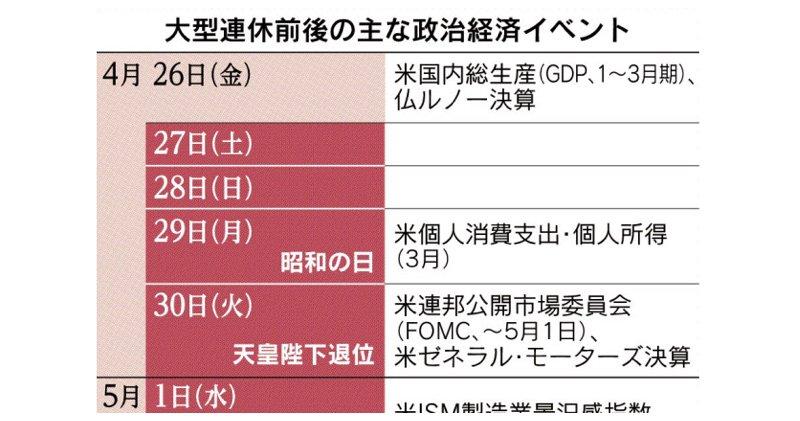 重要イベントは目白押し。海外で相場が急変した場合も日本株などの売買ができず、投資家は想定外の損失を被る恐れも。2019年ゴールデンウイーク10連休による影響を考えます。 https://t.co/zlTAGILL09