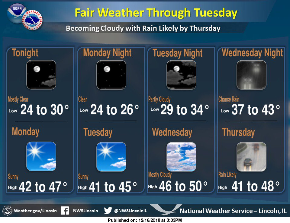 Fair weather in central IL through Tuesday, then rain likely by Thursday. Above normal temperatures through the period. #ilwx