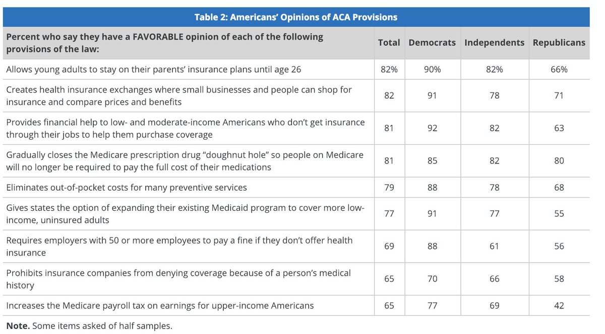 In case you're wondering whether it was a smart idea for Republican state AG's to bring the case that just got Obamacare ruled unconstitutional, note that every single major Obamacare provision, except Medicare surtax for rich people, is popular among a majority of *Republicans*