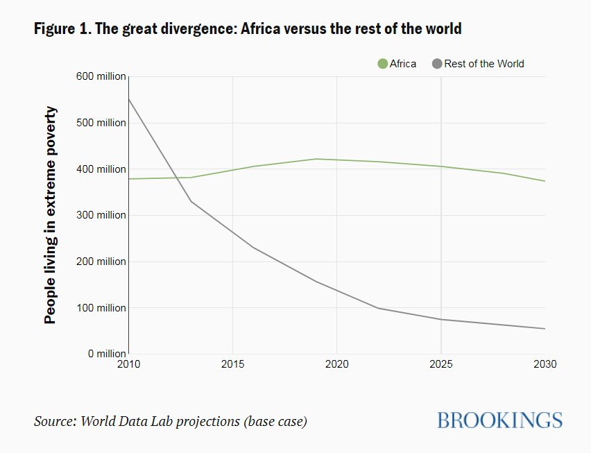 In 2019, some 70 percent of the world's poor will live in Africa, up from 50 percent five years ago https://t.co/6nIi8kQaJT
