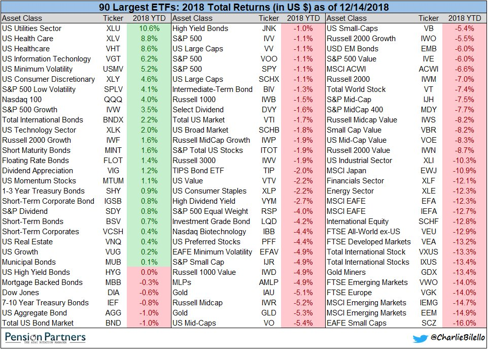 2018 Returns for the 90 Largest ETFs...