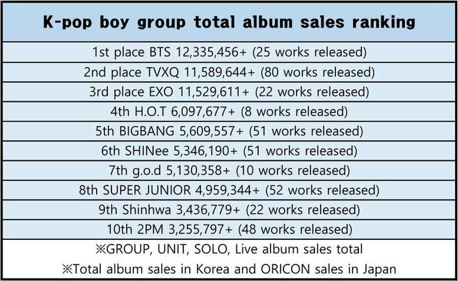 Korean Boy Group Total Album Sales Ranking including Oricon, Sub