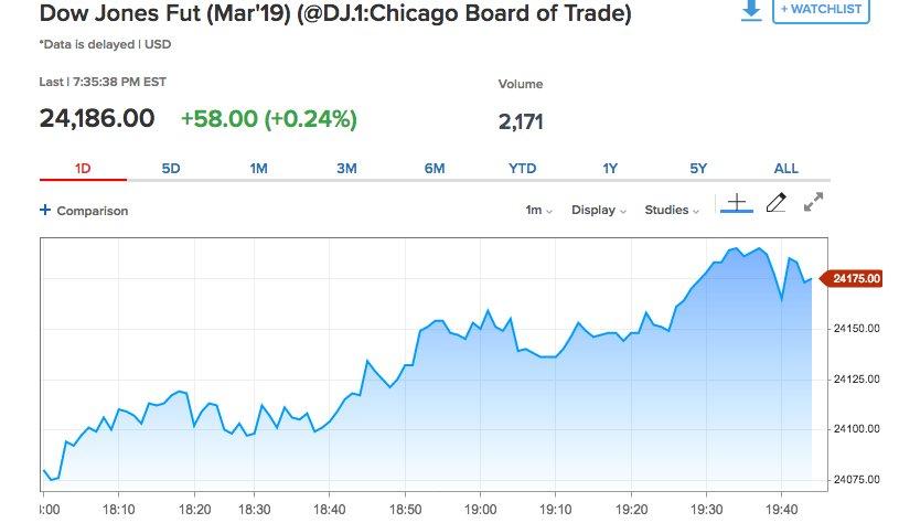 good thing Dow futures up. <br>http://pic.twitter.com/7mYbm7rtbU