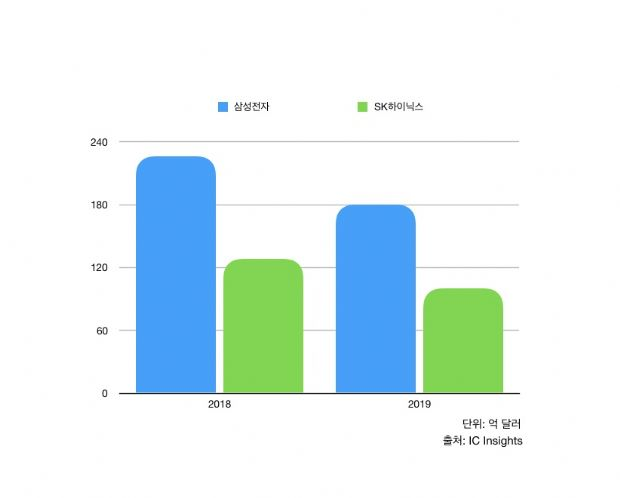 삼성·SK, 반도체 설비투자 20% 줄인다 https://t.co/EmXEcrx3r0
